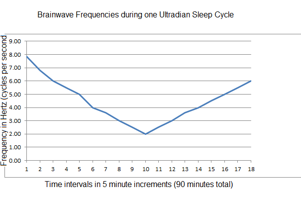 Deep Sleep Frequency Profile
