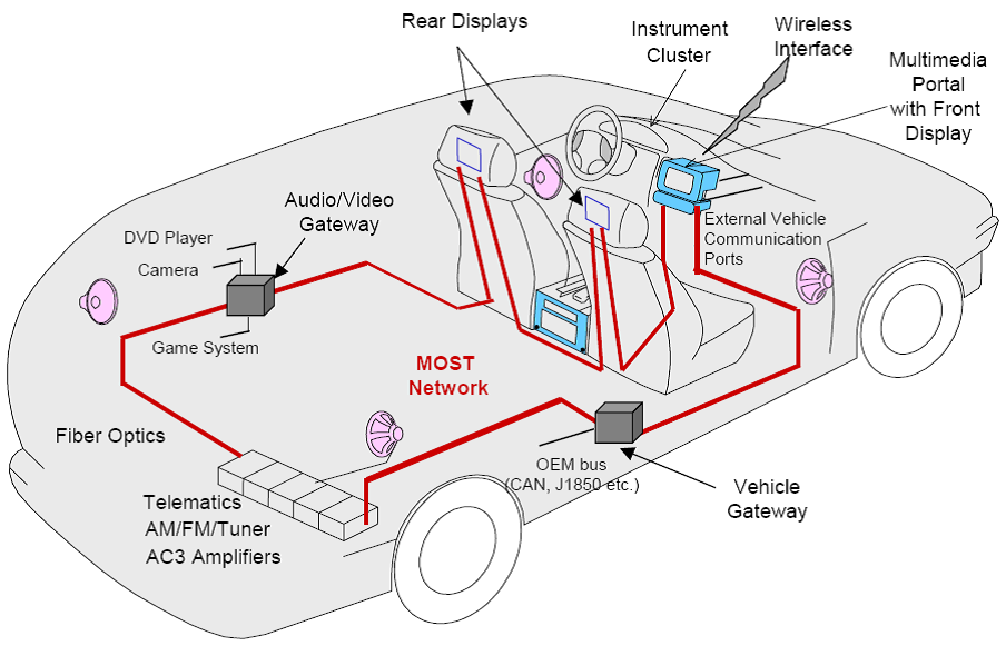 MOST Network Diagram automotive emr, unsafe at any speed nutesla automobile systems diagrams at gsmportal.co